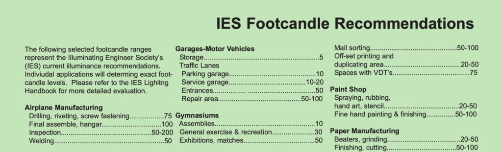 Footcandles by IES